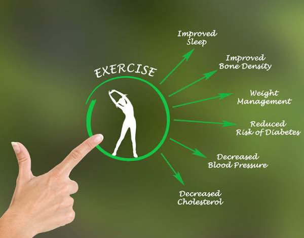 Exercise has profound effects on sleep, bone density, weight, risk of diabetes, blood pressure and cholesterol.